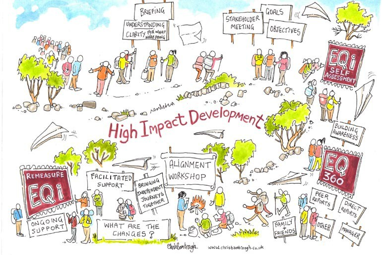 High Impact Development illustration