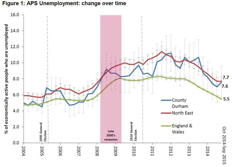 APS unemployment over time